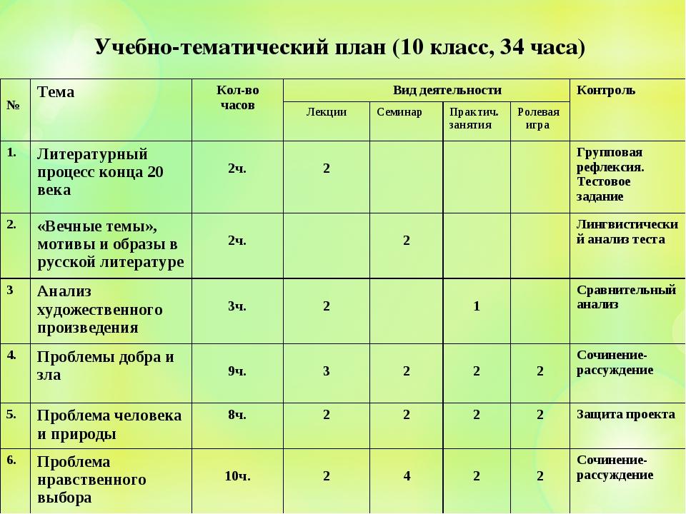 Учебно-тематический план (10 класс, 34 часа) №ТемаКол-во часов Вид деятель...