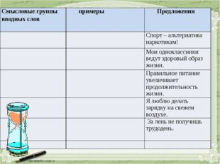 Смысловыегруппы вводных слов примеры Предложения Спорт – альтернатива наркоти
