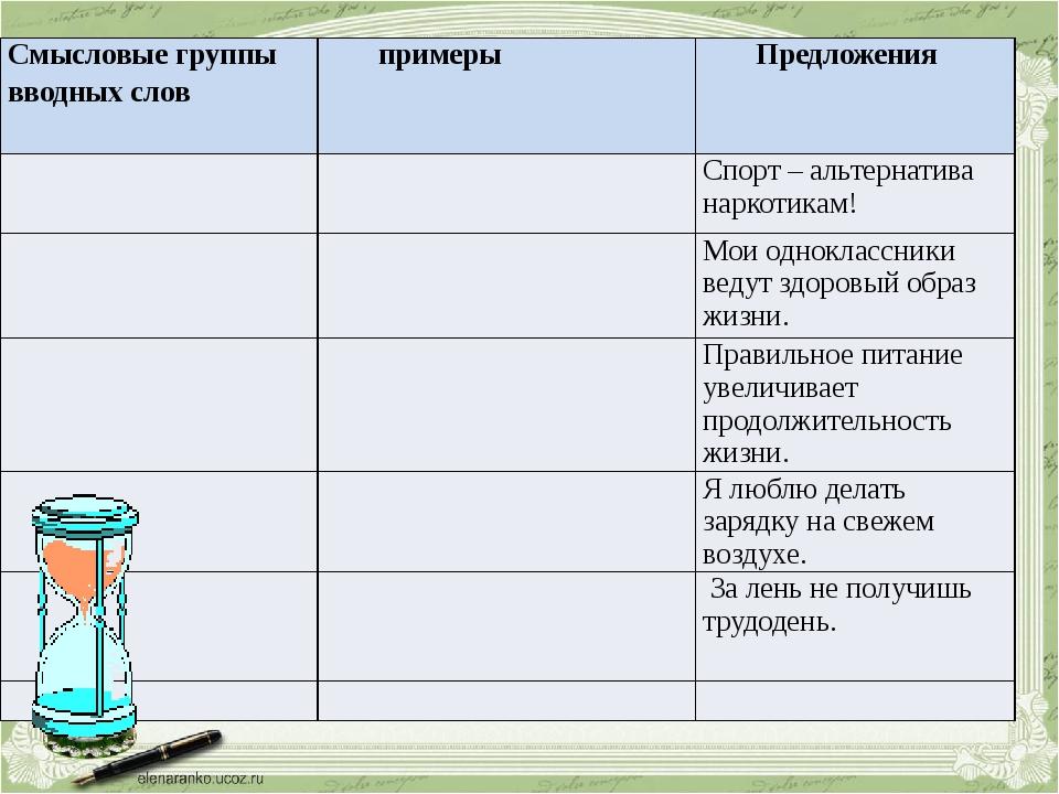 Смысловыегруппы вводных слов примеры Предложения Спорт – альтернатива наркоти...