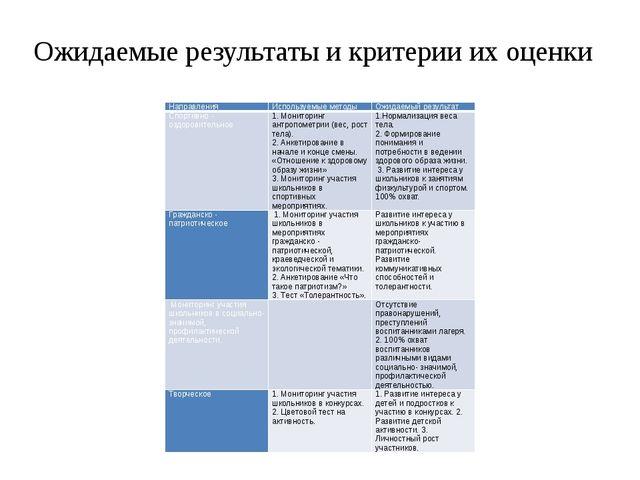 Ожидаемые результаты и критерии их оценки Направления Используемые методы Ожи...
