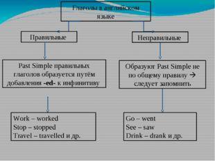 Глаголы в английском языке Правильные Неправильные Past Simple правильных гла