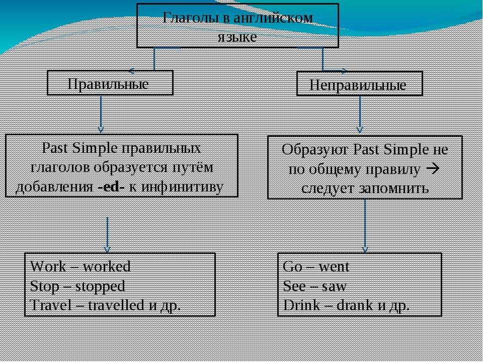 Глаголы в английском языке Правильные Неправильные Past Simple правильных гла...