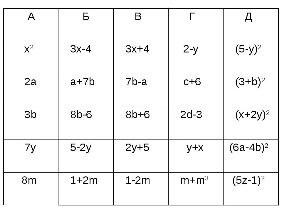 А Б В Г Д x2 3x-4 3x+4 2-y (5-y)2 2a a+7b 7b-a c+6 (3+b)2 3b  8...