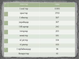 № этностар саны 1 қазақтар 11001 2 орыстар 3703 3 өзбектер 507 4 украйндар 30