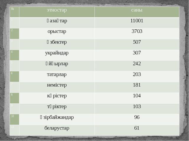 № этностар саны 1 қазақтар 11001 2 орыстар 3703 3 өзбектер 507 4 украйндар 30...