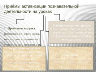 Приёмы активизации познавательной деятельности на уроках Приём начала урока (