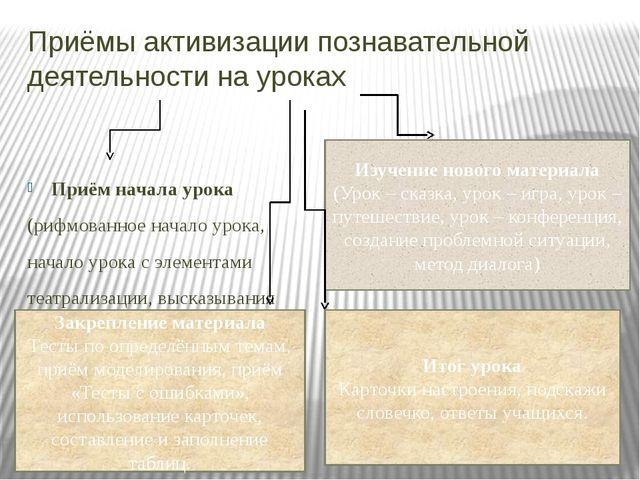 Приёмы активизации познавательной деятельности на уроках Приём начала урока (...