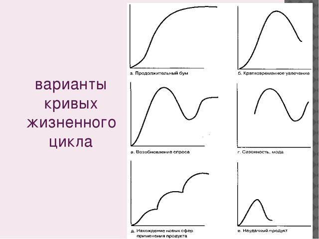 варианты кривых жизненного цикла