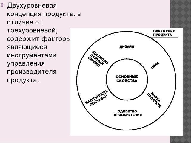 Двухуровневая концепция продукта, в отличие от трехуровневой, содержит фактор...