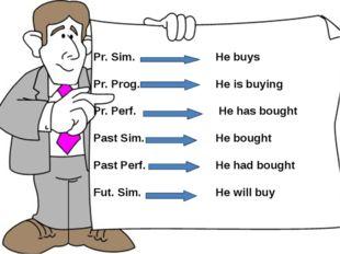 Pr. Sim. Pr. Prog. Pr. Perf. Past Sim. Past Perf. Fut. Sim. He buys He is buy
