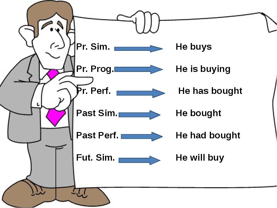 Pr. Sim. Pr. Prog. Pr. Perf. Past Sim. Past Perf. Fut. Sim. He buys He is buy...