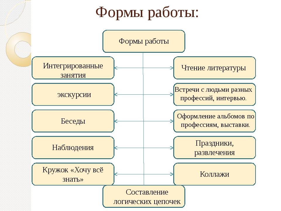Формы работы: Формы работы Интегрированные занятия Чтение литературы экскурси...
