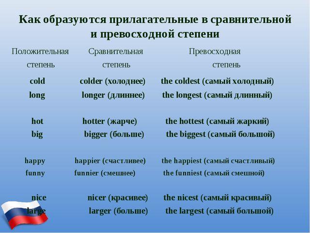 Как образуются прилагательные в сравнительной и превосходной степени Положите...
