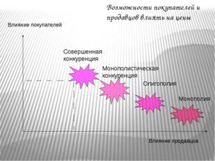 Влияние продавцов Влияние покупателей Совершенная конкуренция Монополистическ