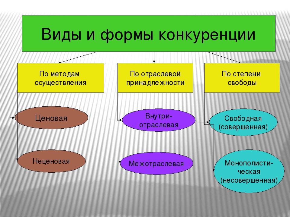 Виды и формы конкуренции По методам осуществления По отраслевой принадлежнос...