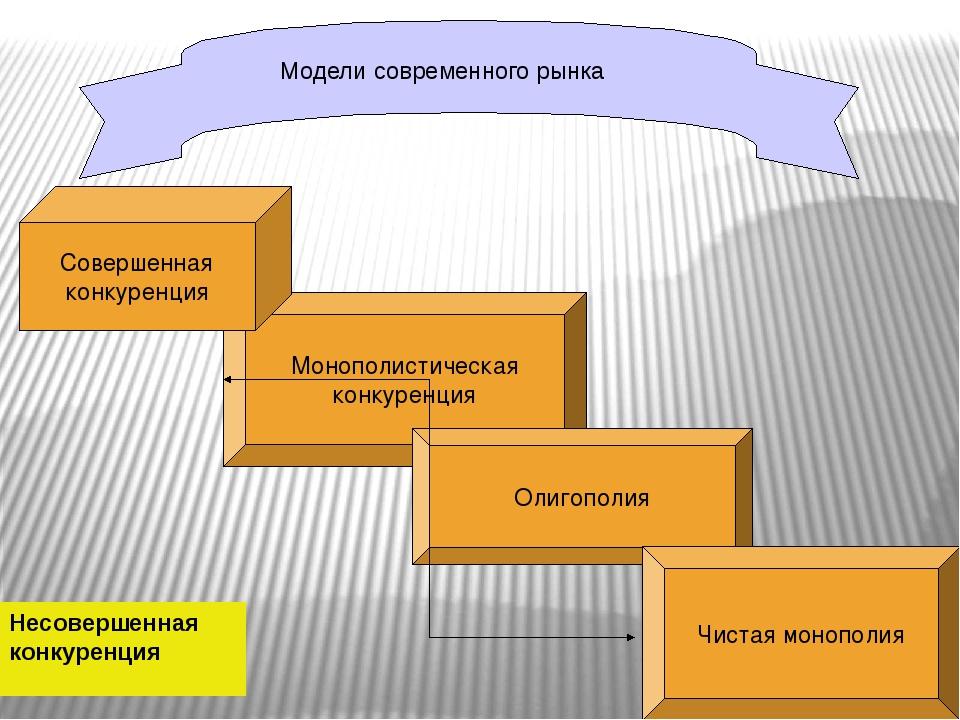 Модели современного рынка Монополистическая конкуренция Совершенная конкурен...
