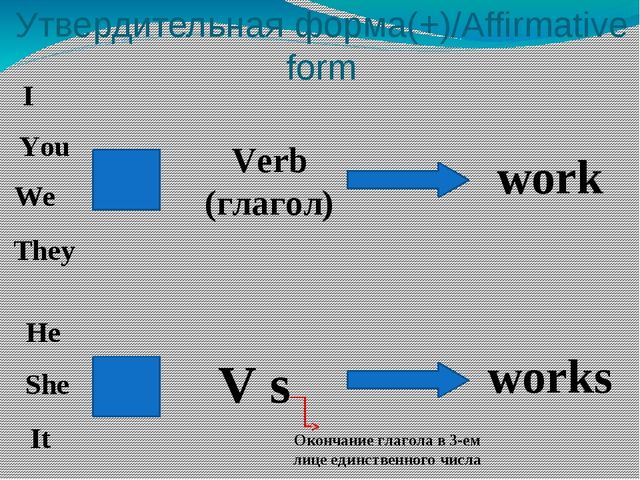 Утвердительная форма(+)/Affirmative form I You We They Verb (глагол) He She I...