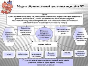 Модель образовательной деятельности детей в ОУ Результат: реализация индивиду
