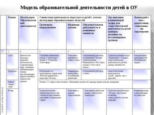 Модель образовательной деятельности детей в ОУ Режим Интеграция Образовательн