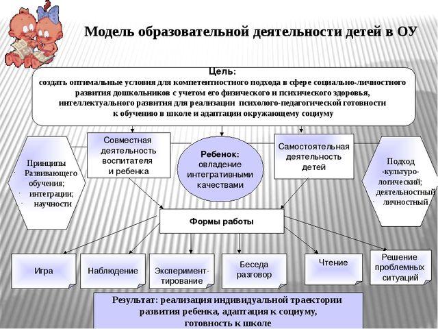 Модель образовательной деятельности детей в ОУ Результат: реализация индивиду...