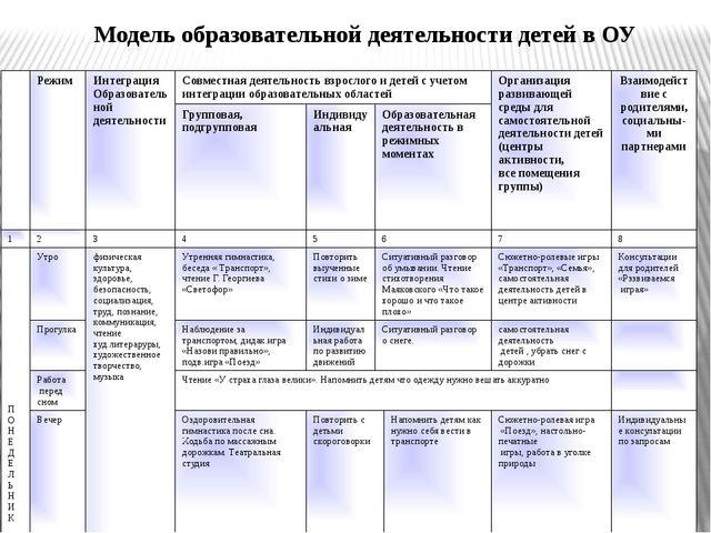 Модель образовательной деятельности детей в ОУ Режим Интеграция Образовательн...