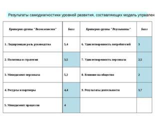 Результаты самодиагностики уровней развития, составляющих модель управления к