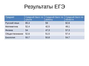 Результаты ЕГЭ Предмет Среднийбалл по школе Средний балл по району Средний ба
