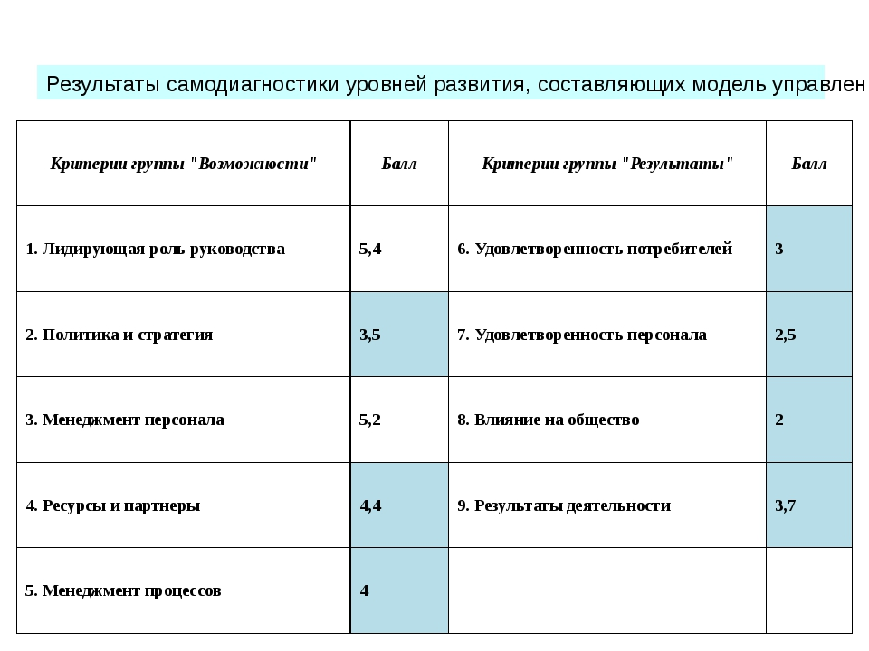 Результаты самодиагностики уровней развития, составляющих модель управления к...