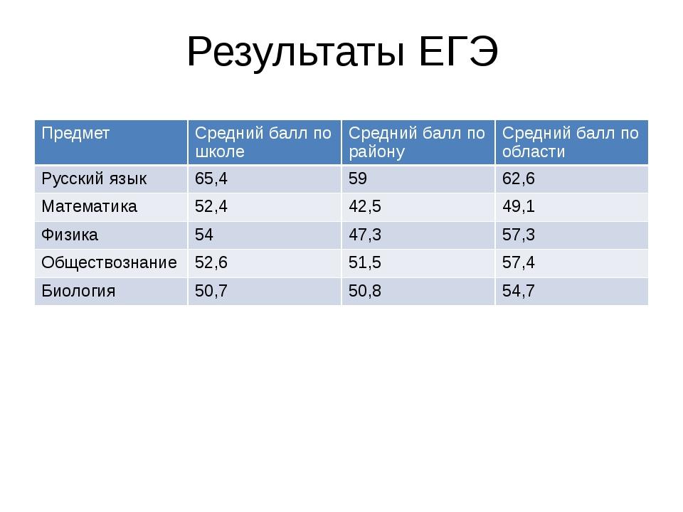 Результаты ЕГЭ Предмет Среднийбалл по школе Средний балл по району Средний ба...