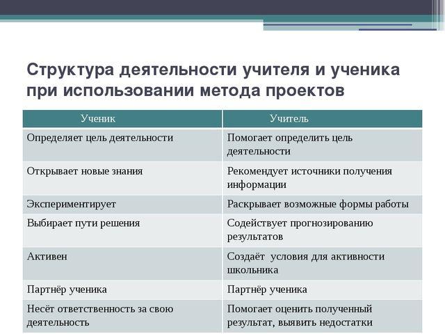 Структура деятельности учителя и ученика при использовании метода проектов Уч...