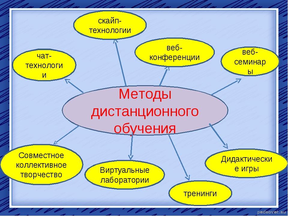 Методы дистанционного обучения чат-технологии скайп-технологии веб-конференци...
