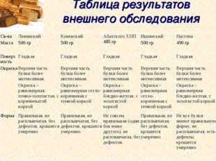 Таблица результатов внешнего обследования Св-ва Масса Ленинский 500 грКонев