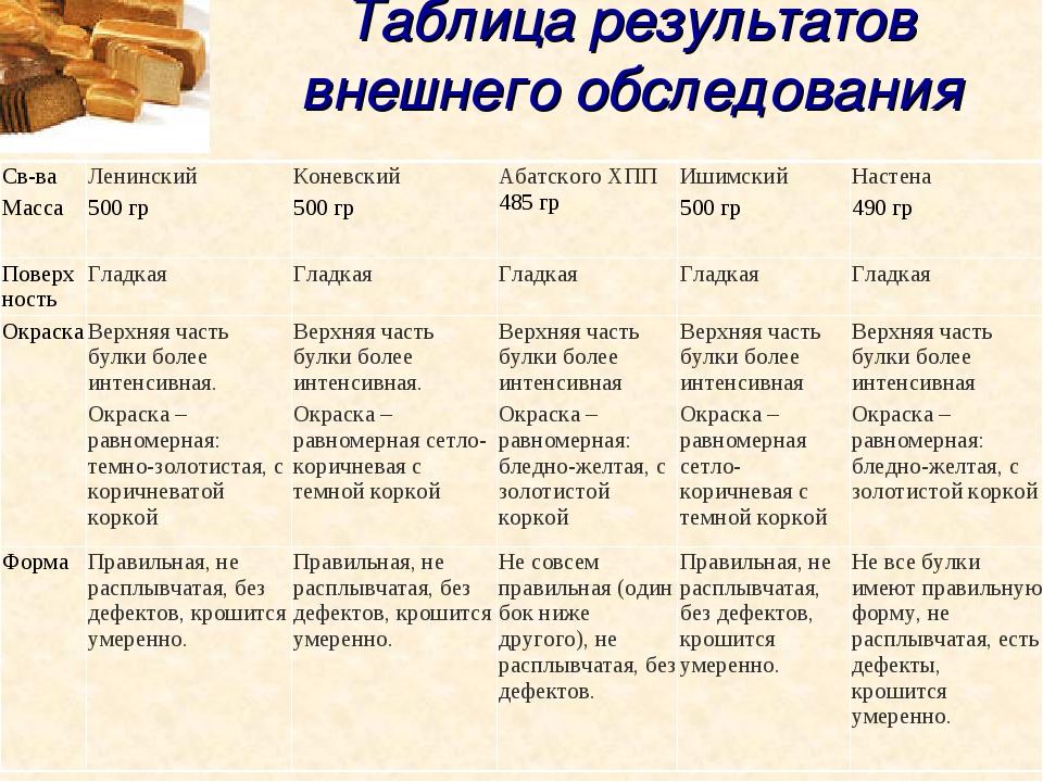 Таблица результатов внешнего обследования Св-ва Масса Ленинский 500 грКонев...