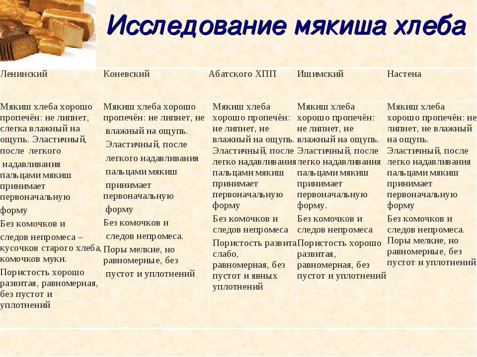 Исследование мякиша хлеба Ленинский КоневскийАбатского ХПП ИшимскийНастен...