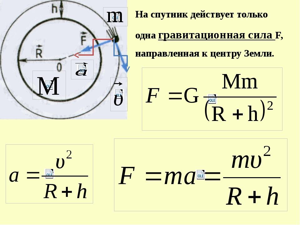 На спутник действует только одна гравитационная сила F, направленная к центру...