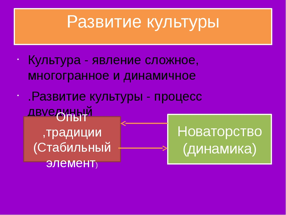 Развитие культуры Культура - явление сложное, мнoгoгpaннoe и динамичное .Разв...