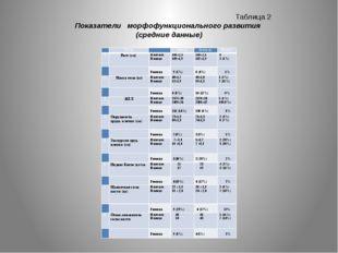 Таблица 2 Показатели морфофункционального развития (средние данные)  Тесты