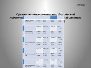 Таблица 1 Сравнительные показатели физической подготовленности волейболисто