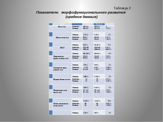 Таблица 2 Показатели морфофункционального развития (средние данные)  Тесты...