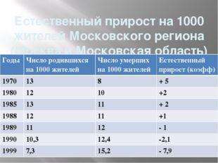 Естественный прирост на 1000 жителей Московского региона (Москва и Московская