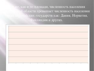 Так же, как и по площади, численность населения Московской области превышает