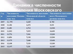 Динамика численности населения Московского региона Годы Численность населения