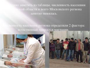 Как можно заметить из таблицы, численность населения Московской области и все