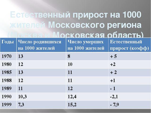 Естественный прирост на 1000 жителей Московского региона (Москва и Московская...