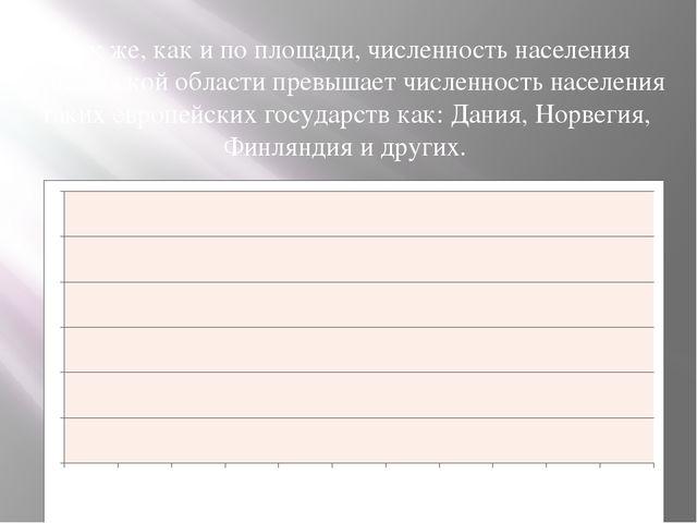 Так же, как и по площади, численность населения Московской области превышает...