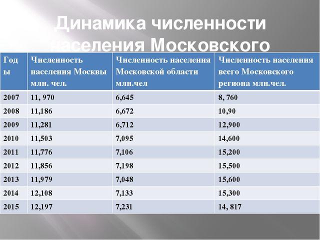 Динамика численности населения Московского региона Годы Численность населения...