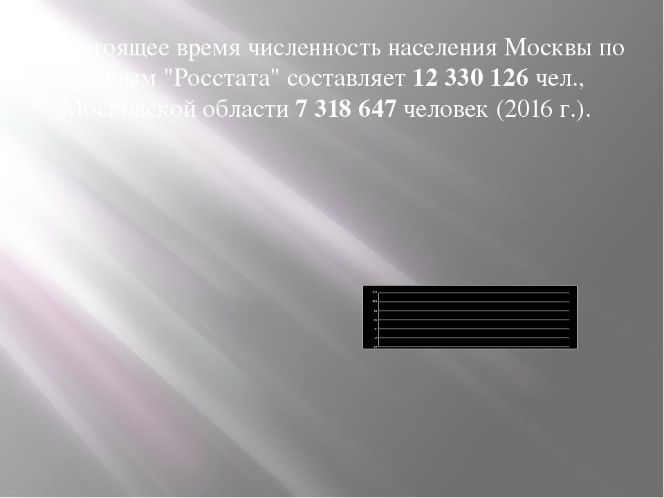 """В настоящее время численность населения Москвы по данным """"Росстата"""" составляе..."""