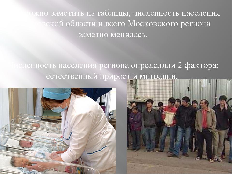 Как можно заметить из таблицы, численность населения Московской области и все...