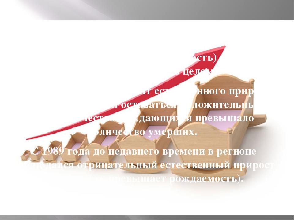 Коэффициент естественного прироста в столичном регионе (Москва и Московская о...