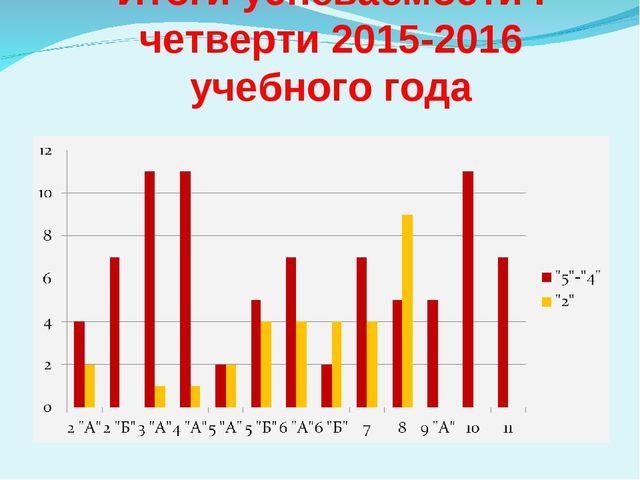 Итоги успеваемости I четверти 2015-2016 учебного года